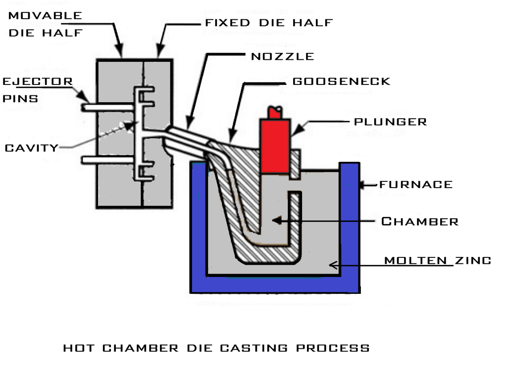 Hot chamber die casting process