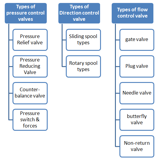 classification of the control valve.