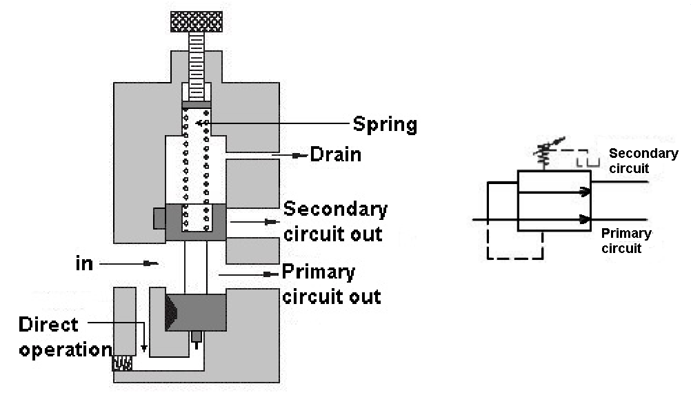 pilot-operated sequence valve.