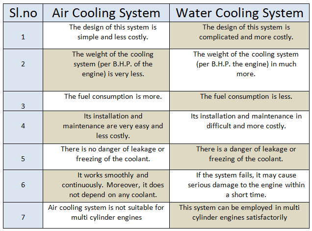 Cooling system for ic engine [Comparison between air cooled and water cooled systems in ic engine]